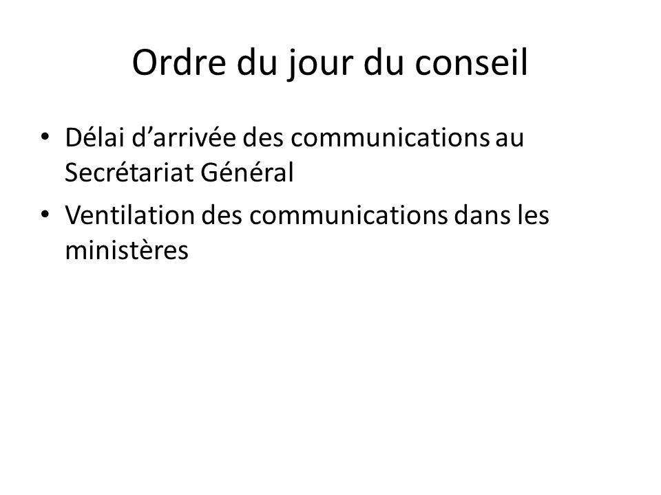 Ordre du jour du conseil Délai darrivée des communications au Secrétariat Général Ventilation des communications dans les ministères