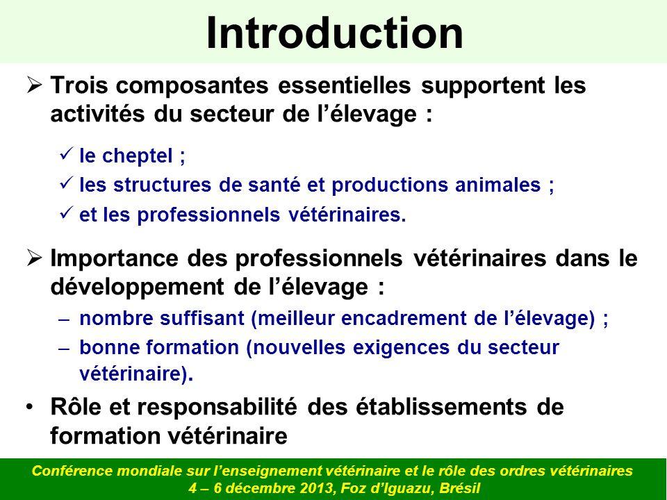 Offre de formation en Sciences et Médecine vétérinaire pour lAfrique Conférence mondiale sur lenseignement vétérinaire et le rôle des ordres vétérinaires 4 – 6 décembre 2013, Foz dIguazu, Brésil ContinentsNombre de Pays Nombre de pays abritant des établissements vétérinaires Pourcentage (%) Afrique542342,6 Amérique du Nord231565,2 Amérique du Sud121083,3 Asie442863,6 Europe473880,9 Océanie14214,3 Total19411659,9 Offre mondiale : 525 établissements denseignement vétérinaires dans 116 pays.