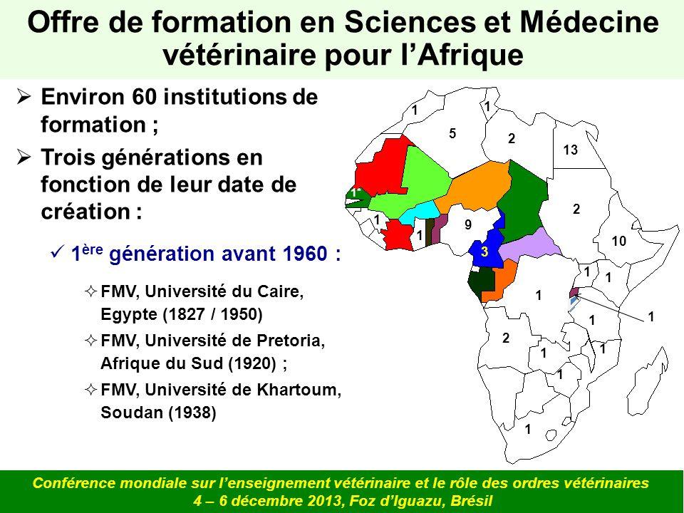 Offre de formation en Sciences et Médecine vétérinaire pour lAfrique Conférence mondiale sur lenseignement vétérinaire et le rôle des ordres vétérinaires 4 – 6 décembre 2013, Foz dIguazu, Brésil 2 ème génération de 1960 à 2000 : FMV, Université Eduardo Mondlane, Mozambique, (1964) ; FMV, Université de Lubumbashi, RDC (1965) ; EMV, Université de Makerere, Ouganda (1971) ; IAV Hassan II de Rabat, Maroc (1970) ; EISMV de Dakar, Sénégal* (1968) 1 2 1 1 1 3 1 10 1 1 1 1 2 1 1* 1 9 5 1 2 13 1