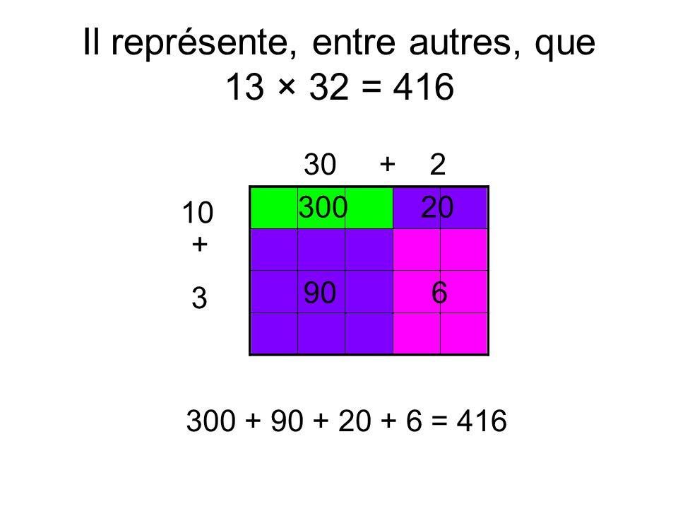 Il représente, entre autres, que 13 × 32 = 416 30 + 2 10 + 3 30020 906 300 + 90 + 20 + 6 = 416