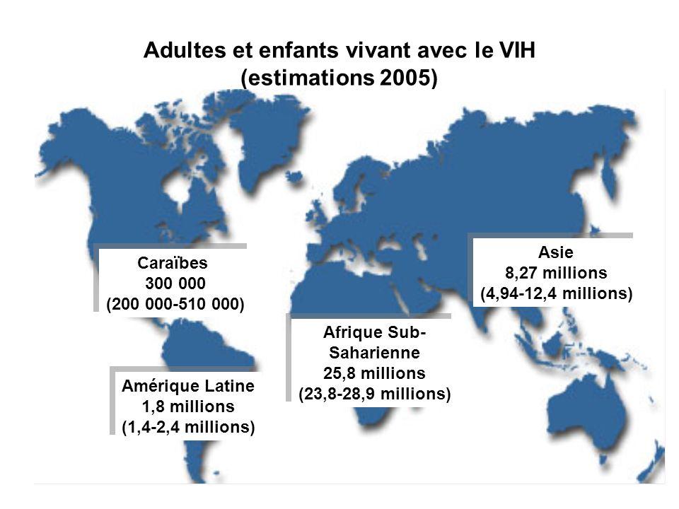 Nombre estimatif de décès lié au VIH/SIDA chez l adulte et l enfant en 2005 Caraïbes 24 000 (16 000-40 000) Caraïbes 24 000 (16 000-40 000) Amérique Latine 66 000 (52 000-86 000) Amérique Latine 66 000 (52 000-86 000) Afrique Sub- Saharienne 2,4 millions (2,1-2,7 millions) Afrique Sub- Saharienne 2,4 millions (2,1-2,7 millions) Asie 521 000 (310 000-808 000) Asie 521 000 (310 000-808 000)