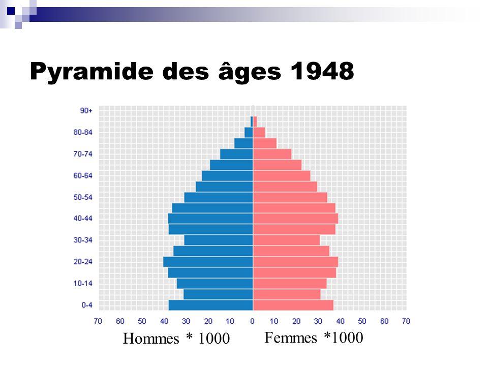 Pyramide des âges 1948 Hommes * 1000 Femmes *1000