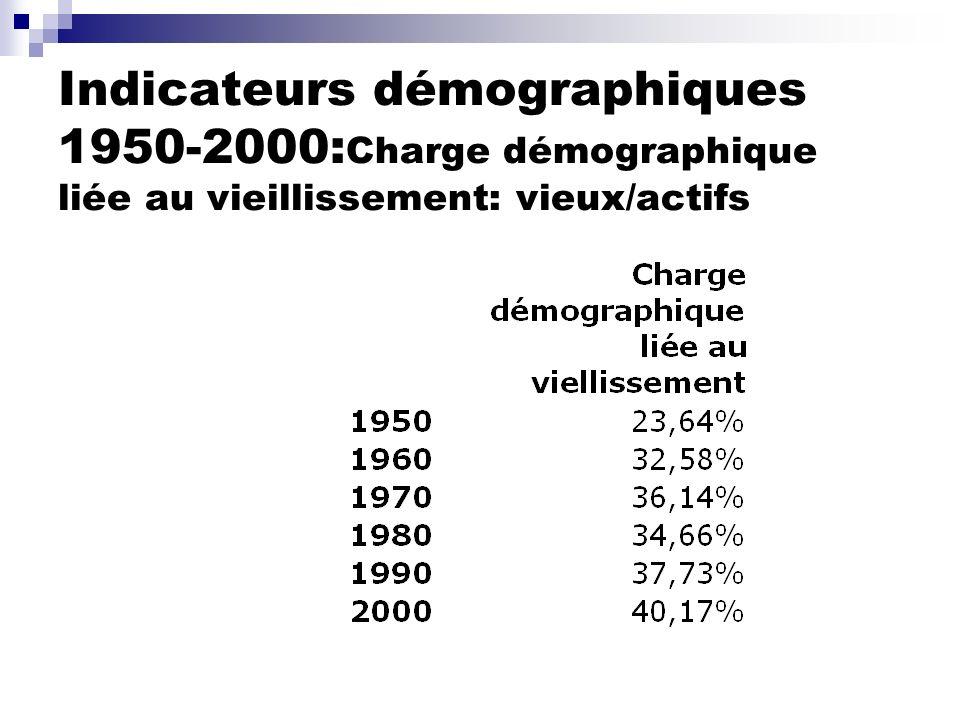 Indicateurs démographiques 1950-2000: Charge démographique liée au vieillissement: vieux/actifs