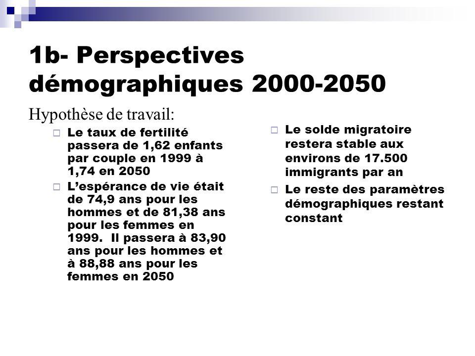 1b- Perspectives démographiques 2000-2050 Hypothèse de travail: Le taux de fertilité passera de 1,62 enfants par couple en 1999 à 1,74 en 2050 Lespéra