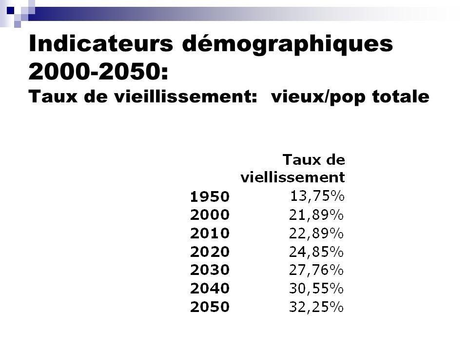 Indicateurs démographiques 2000-2050: Taux de vieillissement: vieux/pop totale