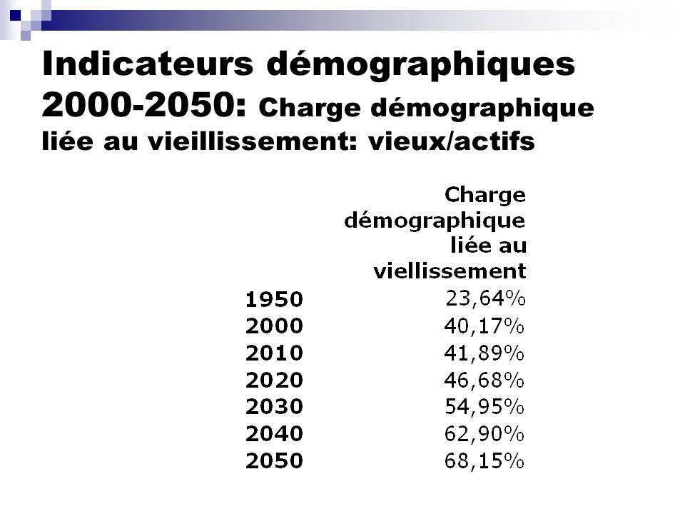 Indicateurs démographiques 2000-2050: Charge démographique liée au vieillissement: vieux/actifs
