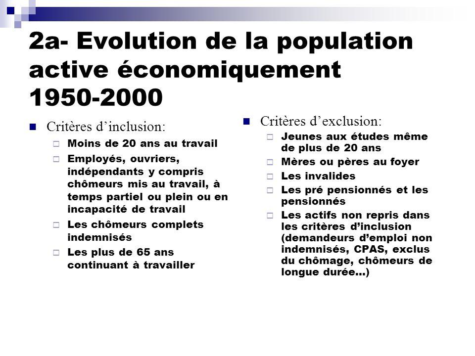 2a- Evolution de la population active économiquement 1950-2000 Critères dinclusion: Moins de 20 ans au travail Employés, ouvriers, indépendants y comp