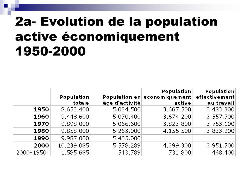 2a- Evolution de la population active économiquement 1950-2000