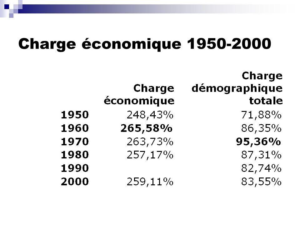 Charge économique 1950-2000