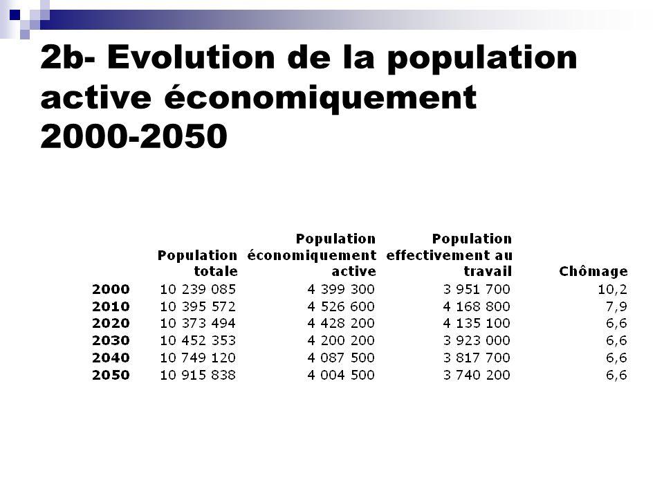 2b- Evolution de la population active économiquement 2000-2050