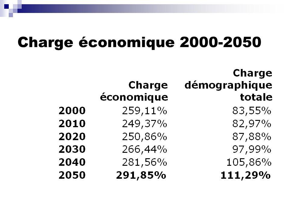 Charge économique 2000-2050