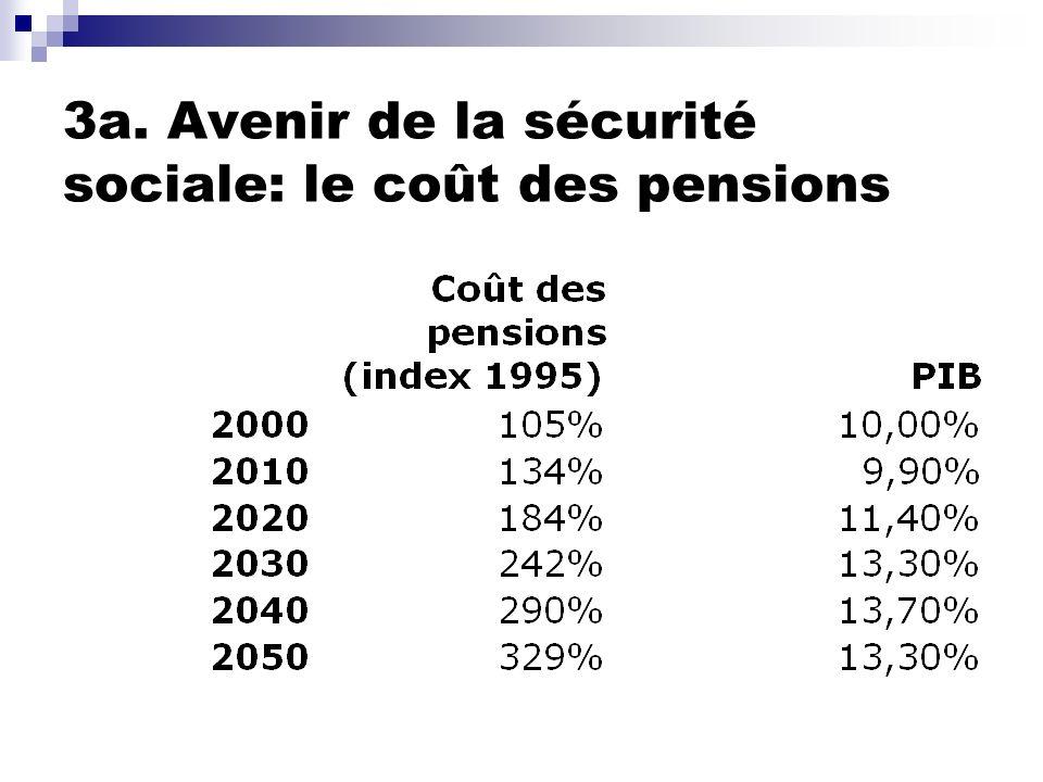 3a. Avenir de la sécurité sociale: le coût des pensions