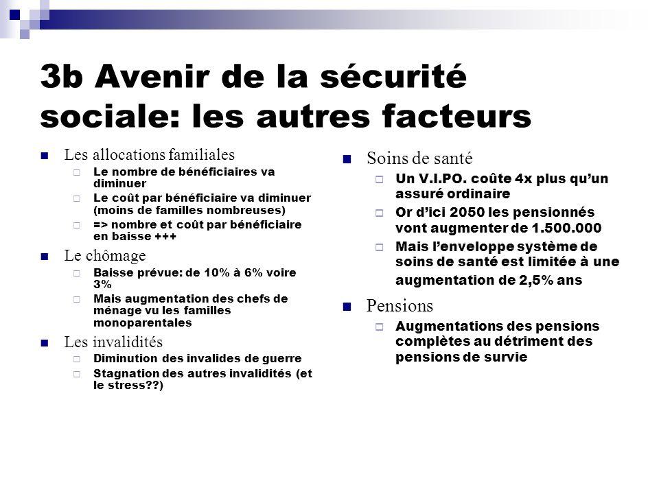 3b Avenir de la sécurité sociale: les autres facteurs Les allocations familiales Le nombre de bénéficiaires va diminuer Le coût par bénéficiaire va di