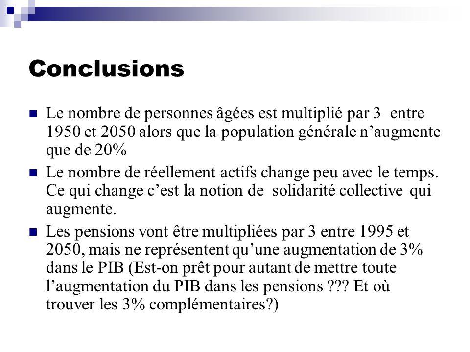 Conclusions Le nombre de personnes âgées est multiplié par 3 entre 1950 et 2050 alors que la population générale naugmente que de 20% Le nombre de rée
