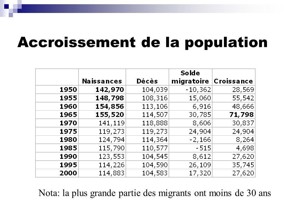 Accroissement de la population Nota: la plus grande partie des migrants ont moins de 30 ans