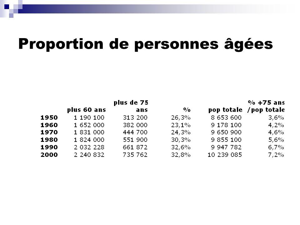 Indicateurs démographiques 1950-2000: Taux de vieillissement: vieux/pop totale