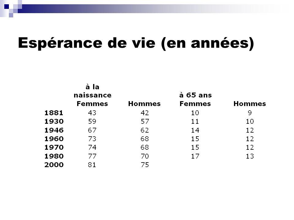 Indicateurs démographiques 1950-2000: Taux de sénilité: vieux/jeunes