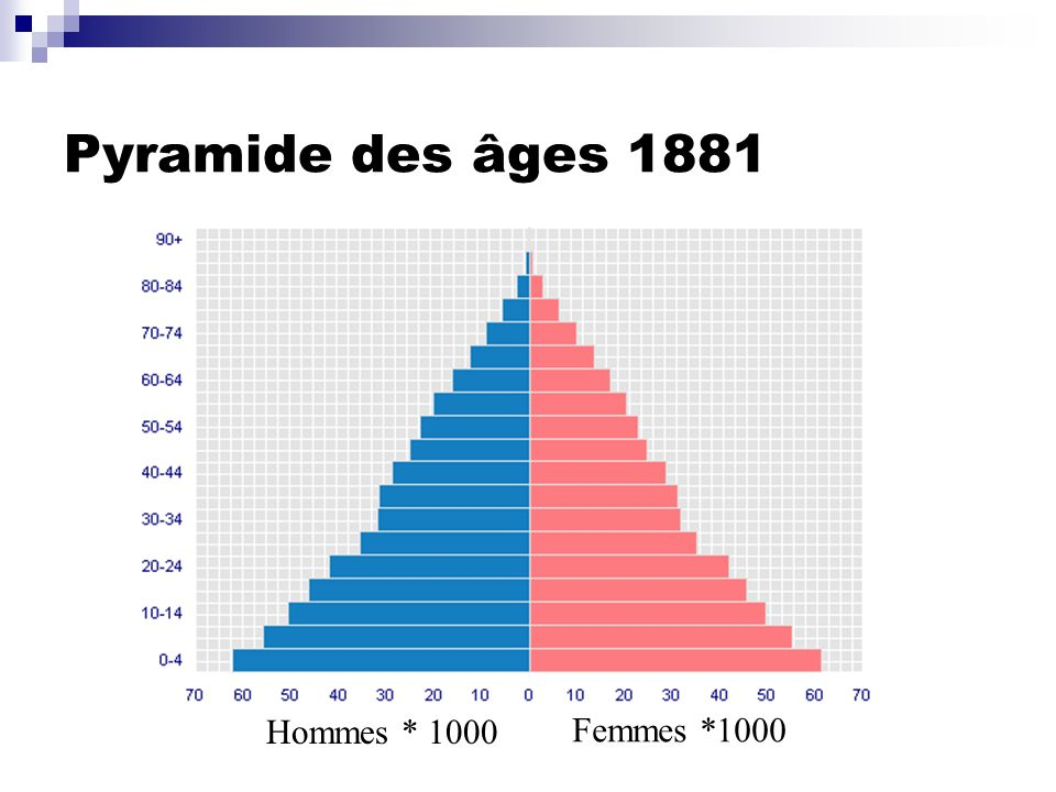 Pyramide des âges 1921 Hommes * 1000 Femmes *1000