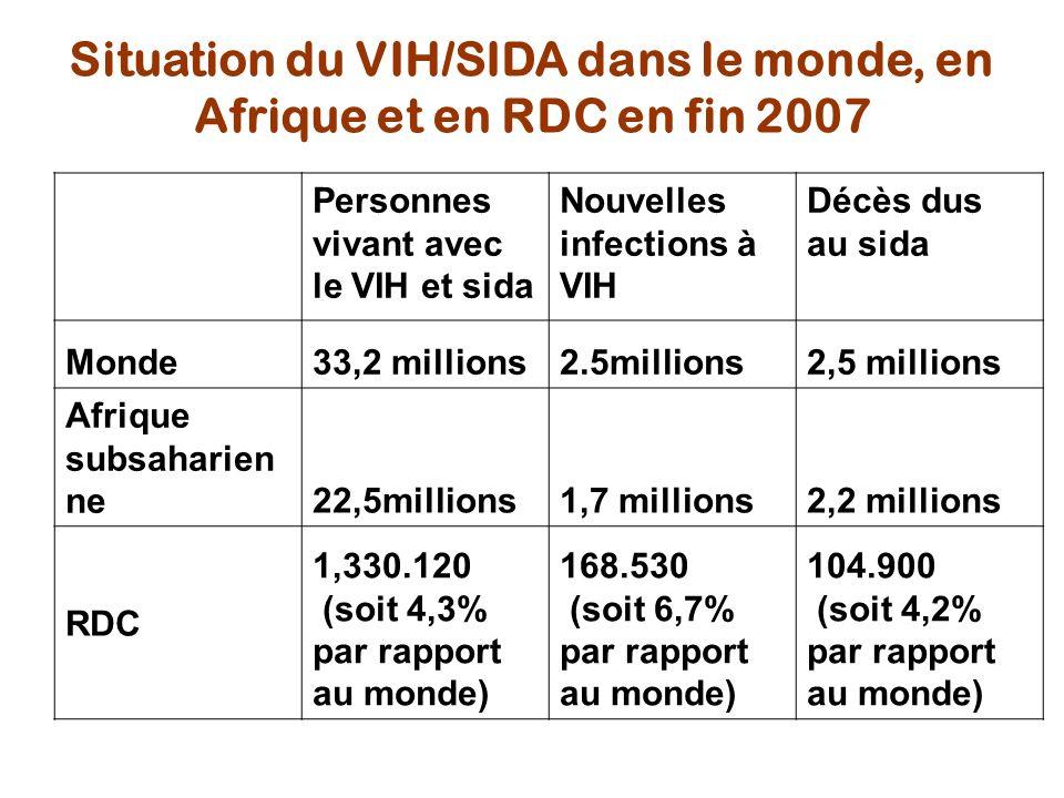 Équateur Bas Congo Kinshasa Bandundu Kasaï occidental Katanga Maniema Sud Kivu Nord Kivu Province orientale Kasaï oriental Source : Projections et estimation du VIH en 2007 /PNLS Personnes vivants avec le VIH : 1.330.120 Nouveaux Cas infections VIH: 168.530 soit 19 NC/heure Décès dus au SIDA : 104.900 soit 12 décès/heure Orphelins dus au SIDA : 430 000 Situation épidémiologique VIH/SIDA en RDC, 2006