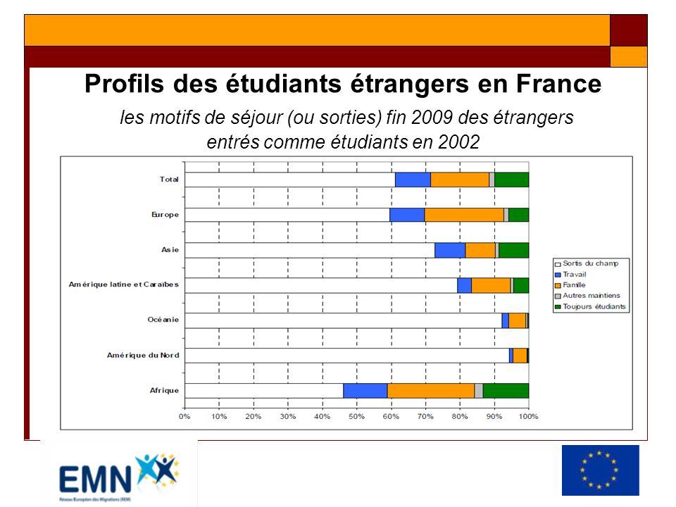 Profils des étudiants étrangers en France les motifs de séjour (ou sorties) fin 2009 des étrangers entrés comme étudiants en 2002