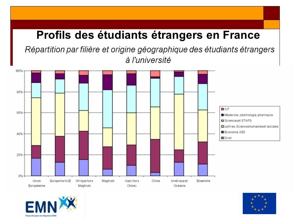 Profils des étudiants étrangers en France Répartition par filière et origine géographique des étudiants étrangers à l'université