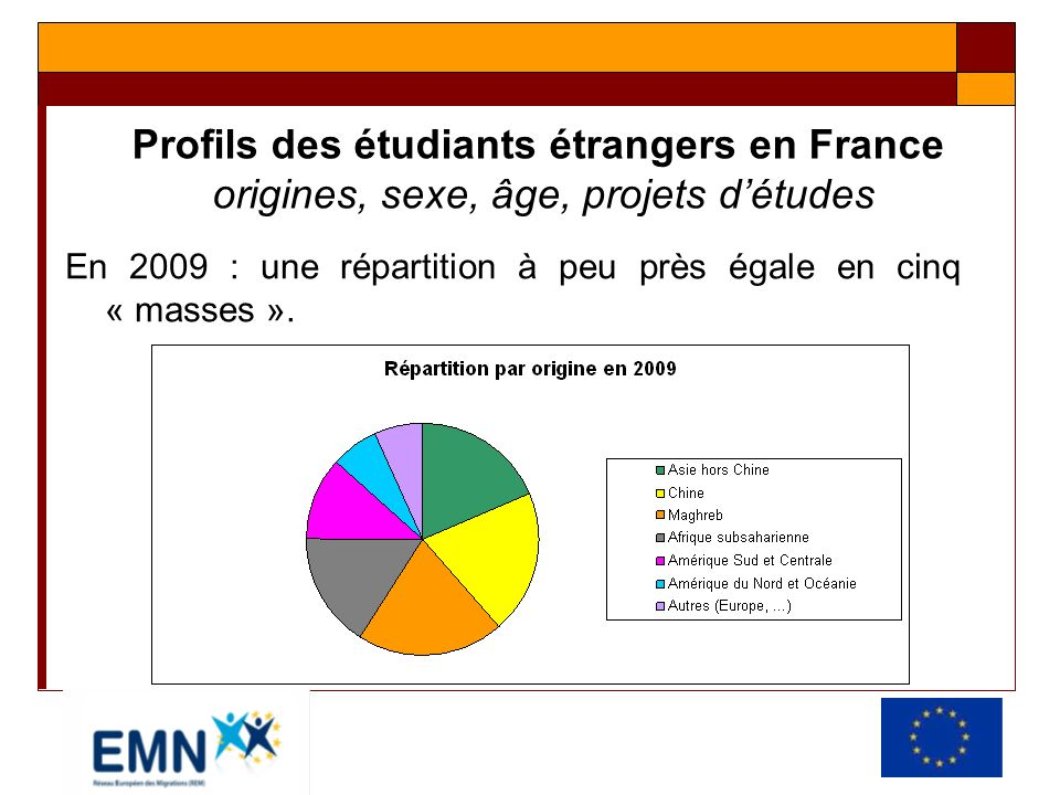 Profils des étudiants étrangers en France origines, sexe, âge, projets détudes Moyenne de 2002 à 2009 (carte suivante) : Un peu plus de femmes que dhommes (51 % en 2009).
