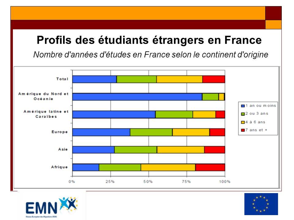 Profils des étudiants étrangers en France Nombre d'années d'études en France selon le continent d'origine