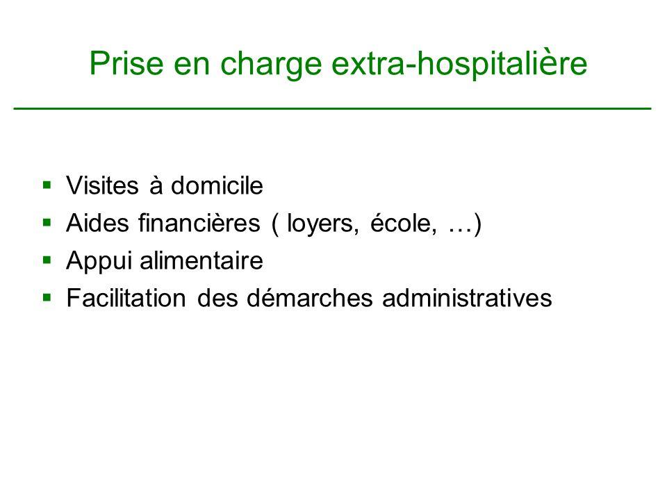 Prise en charge extra-hospitali è re Visites à domicile Aides financières ( loyers, école, …) Appui alimentaire Facilitation des démarches administratives