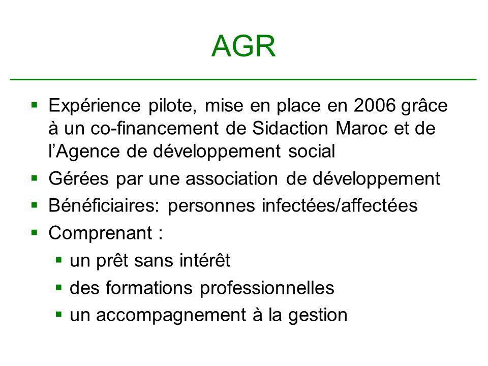 AGR Expérience pilote, mise en place en 2006 grâce à un co-financement de Sidaction Maroc et de lAgence de développement social Gérées par une association de développement Bénéficiaires: personnes infectées/affectées Comprenant : un prêt sans intérêt des formations professionnelles un accompagnement à la gestion