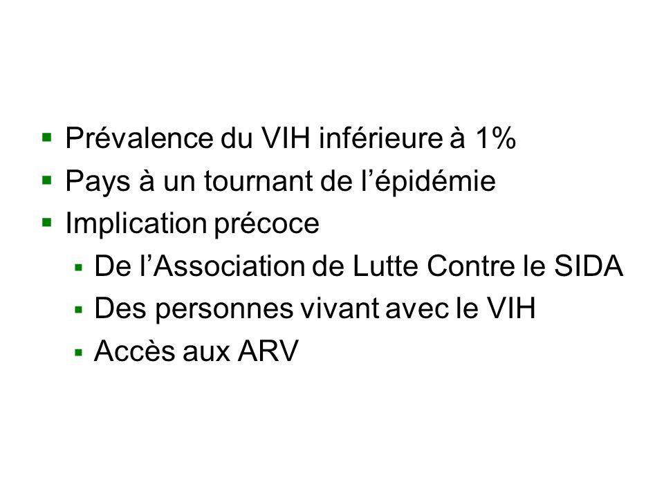 Prévalence du VIH inférieure à 1% Pays à un tournant de lépidémie Implication précoce De lAssociation de Lutte Contre le SIDA Des personnes vivant avec le VIH Accès aux ARV