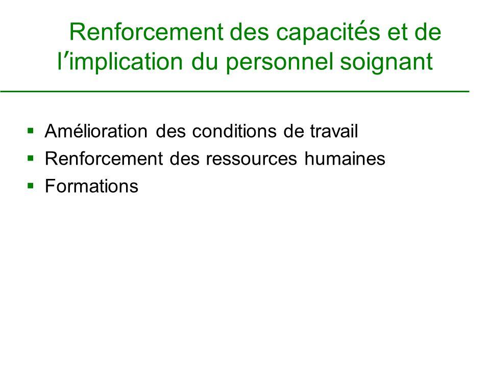 Renforcement des capacit é s et de l implication du personnel soignant Amélioration des conditions de travail Renforcement des ressources humaines Formations