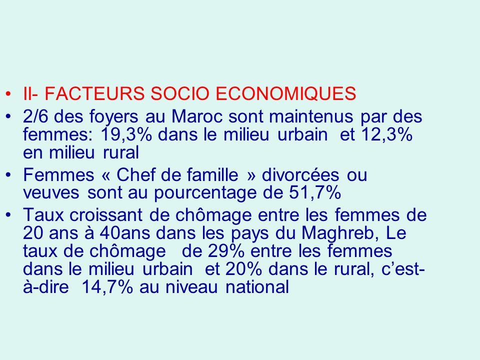 II- FACTEURS SOCIO ECONOMIQUES 2/6 des foyers au Maroc sont maintenus par des femmes: 19,3% dans le milieu urbain et 12,3% en milieu rural Femmes « Chef de famille » divorcées ou veuves sont au pourcentage de 51,7% Taux croissant de chômage entre les femmes de 20 ans à 40ans dans les pays du Maghreb, Le taux de chômage de 29% entre les femmes dans le milieu urbain et 20% dans le rural, cest- à-dire 14,7% au niveau national