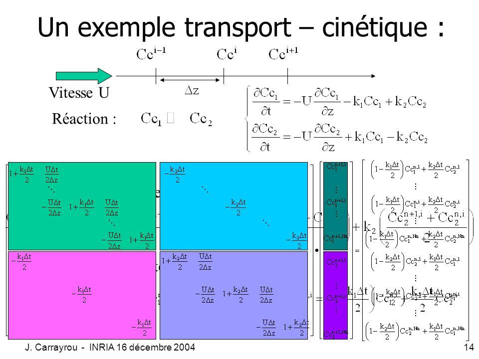 J. Carrayrou - INRIA 16 décembre 200414 Un exemple transport – cinétique : Discrétisation spatiale et temporelle : Réorganisation des termes : Vitesse