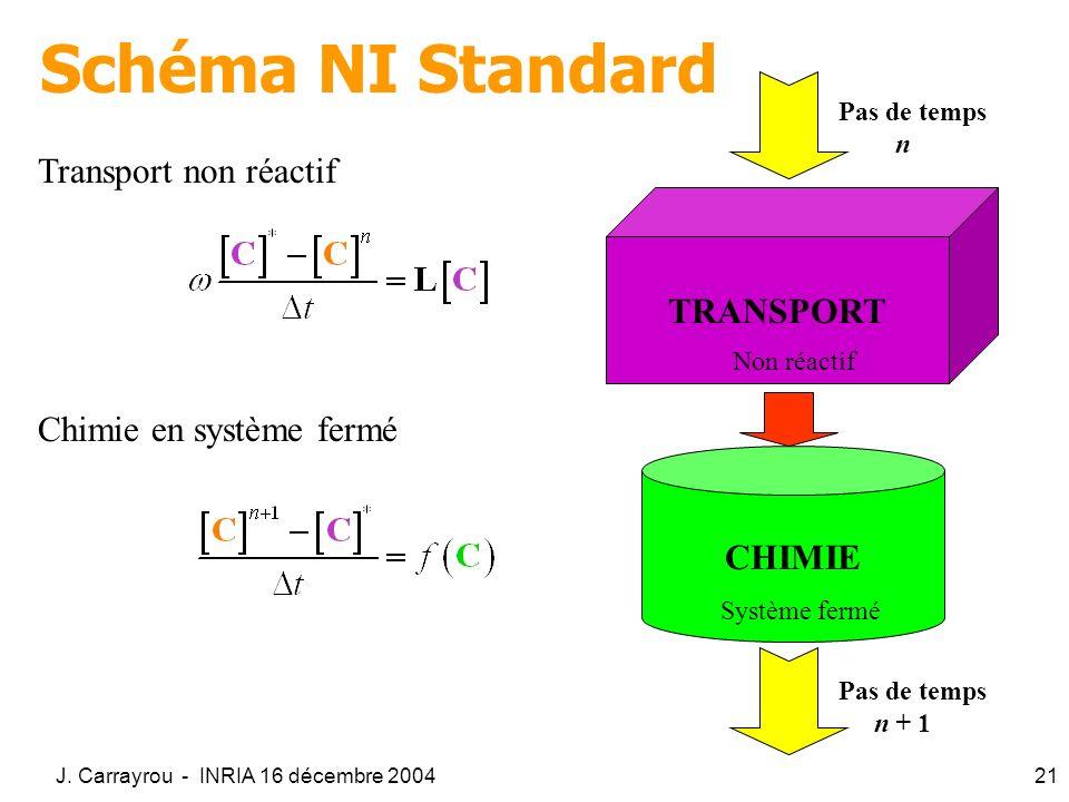 J. Carrayrou - INRIA 16 décembre 200421 Schéma NI Standard Transport non réactif Chimie en système fermé TRANSPORT Non réactif CHIMIE Système fermé Pa