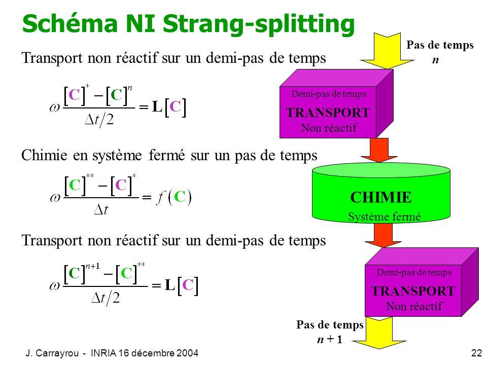 J. Carrayrou - INRIA 16 décembre 200422 Schéma NI Strang-splitting Transport non réactif sur un demi-pas de temps Chimie en système fermé sur un pas d