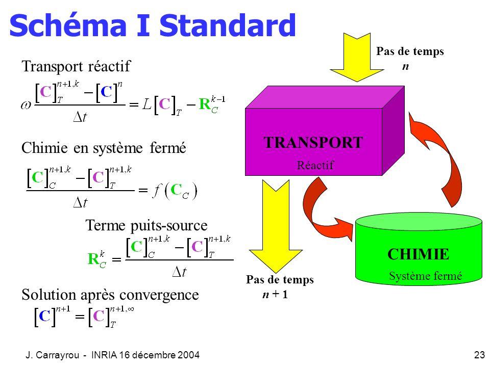 J. Carrayrou - INRIA 16 décembre 200423 Schéma I Standard Transport réactif Chimie en système fermé Terme puits-source Solution après convergence TRAN