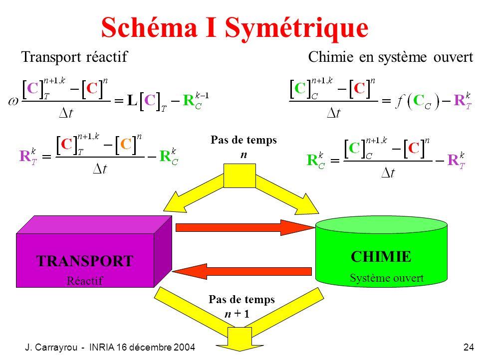 J. Carrayrou - INRIA 16 décembre 200424 Schéma I Symétrique Transport réactifChimie en système ouvert TRANSPORT Réactif CHIMIE Système ouvert Pas de t