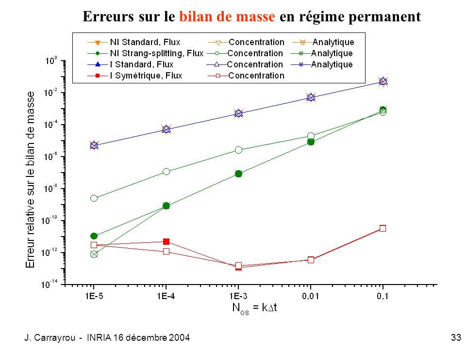 J. Carrayrou - INRIA 16 décembre 200433 Erreurs sur le bilan de masse en régime permanent