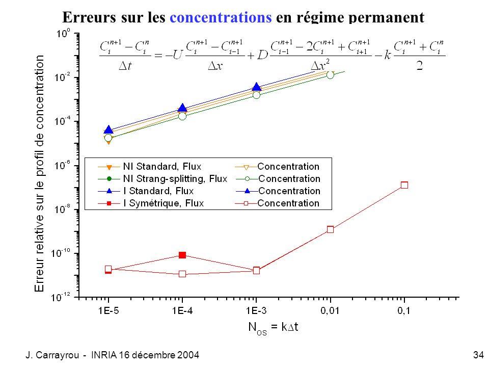 J. Carrayrou - INRIA 16 décembre 200434 Erreurs sur les concentrations en régime permanent