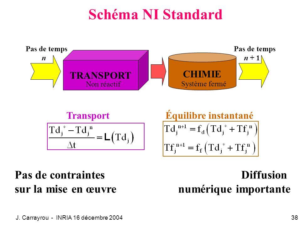 J. Carrayrou - INRIA 16 décembre 200438 Schéma NI Standard Pas de contraintes sur la mise en œuvre Diffusion numérique importante TRANSPORT Non réacti