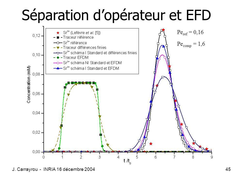 J. Carrayrou - INRIA 16 décembre 200445 Séparation dopérateur et EFD Pe comp = 1,6 Pe ref = 0,16