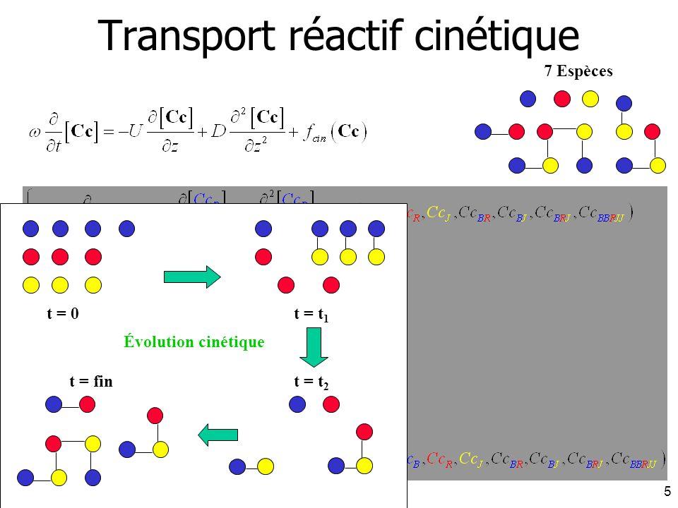 J. Carrayrou - INRIA 16 décembre 20045 7 Espèces t = 0t = t 1 t = fint = t 2 Évolution cinétique Transport réactif cinétique
