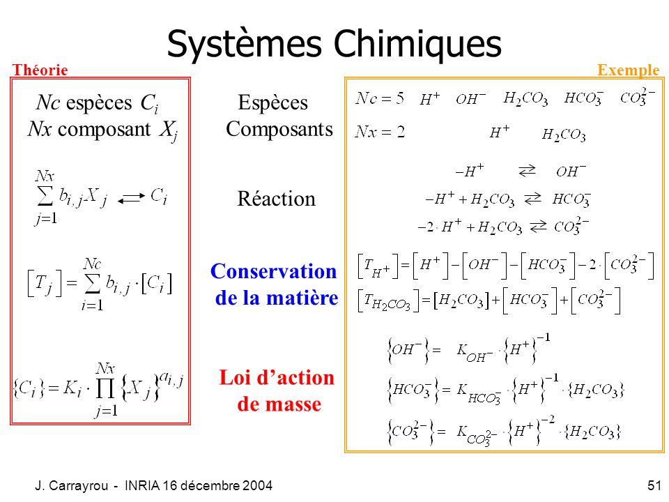 J. Carrayrou - INRIA 16 décembre 200451 Systèmes Chimiques Réaction Loi daction de masse Conservation de la matière Espèces Composants Nc espèces C i