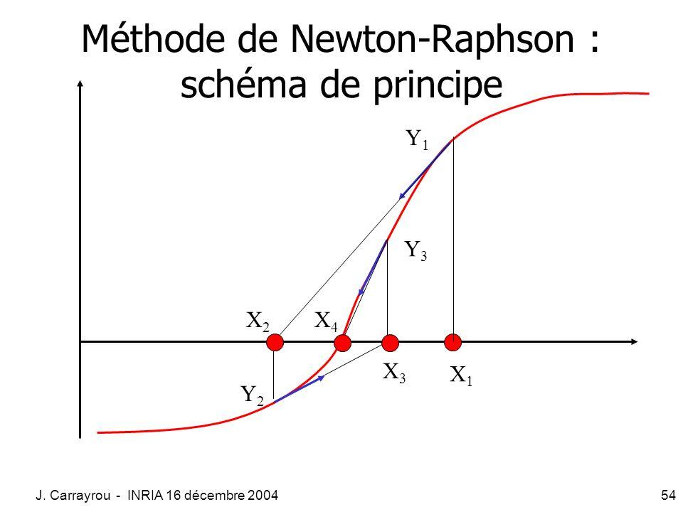 J. Carrayrou - INRIA 16 décembre 200454 X1X1 Y1Y1 X3X3 Y3Y3 X2X2 Y2Y2 X4X4 Méthode de Newton-Raphson : schéma de principe
