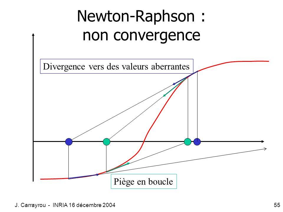 J. Carrayrou - INRIA 16 décembre 200455 Newton-Raphson : non convergence Divergence vers des valeurs aberrantes Piège en boucle