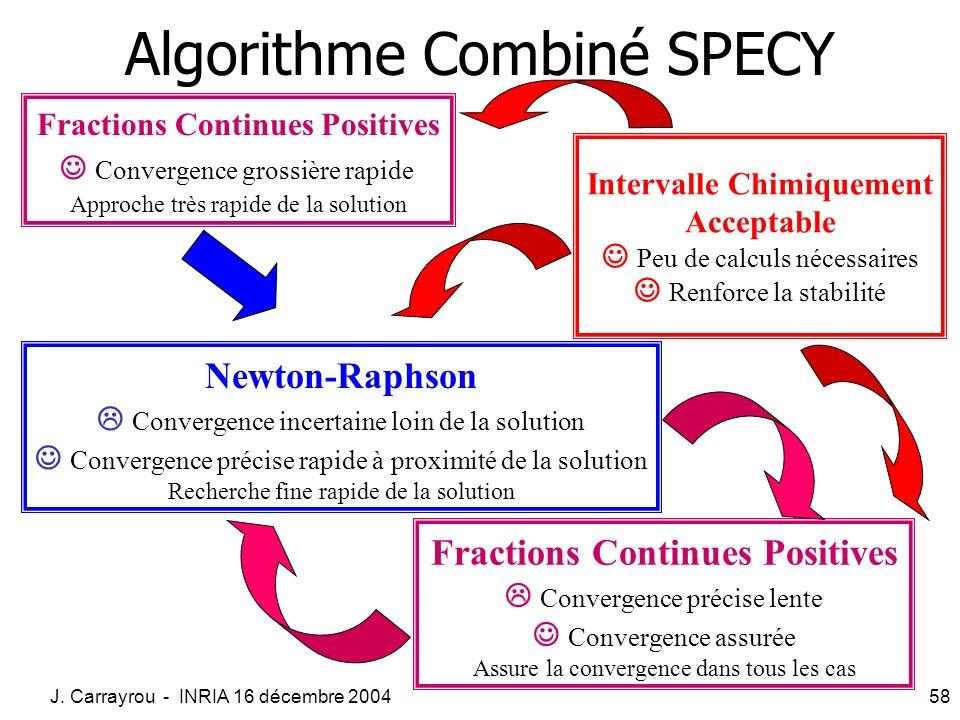 J. Carrayrou - INRIA 16 décembre 200458 Fractions Continues Positives Convergence grossière rapide Approche très rapide de la solution Newton-Raphson