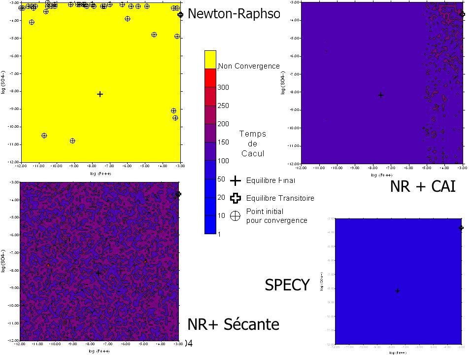 J. Carrayrou - INRIA 16 décembre 200464 Newton-Raphson NR + CAI NR+ Sécante SPECY