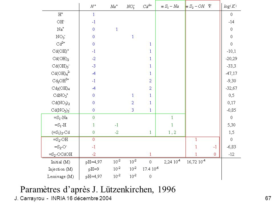 J. Carrayrou - INRIA 16 décembre 200467 Paramètres daprès J. Lützenkirchen, 1996