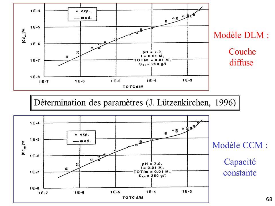 J. Carrayrou - INRIA 16 décembre 200468 Modèle DLM : Couche diffuse Modèle CCM : Capacité constante Détermination des paramètres (J. Lützenkirchen, 19