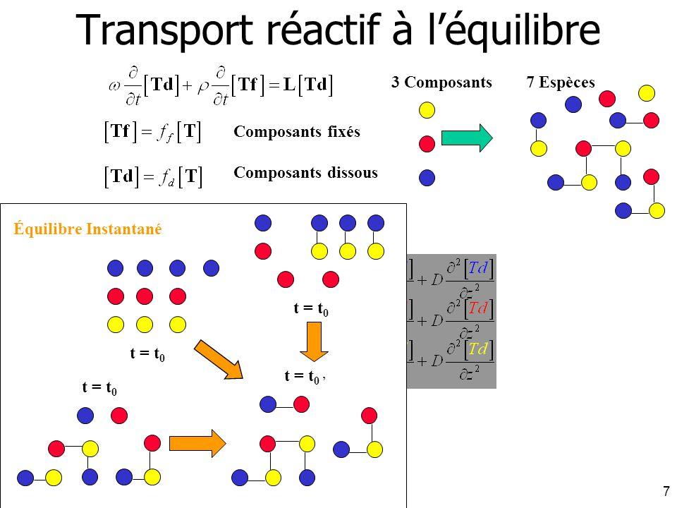 J. Carrayrou - INRIA 16 décembre 20047 Composants fixés Composants dissous 3 Composants 7 Espèces t = t 0 Équilibre Instantané Transport réactif à léq